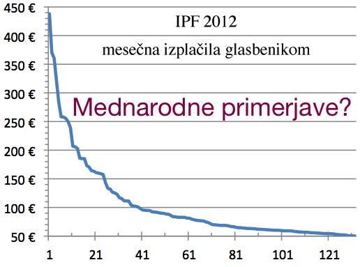 IPF2012